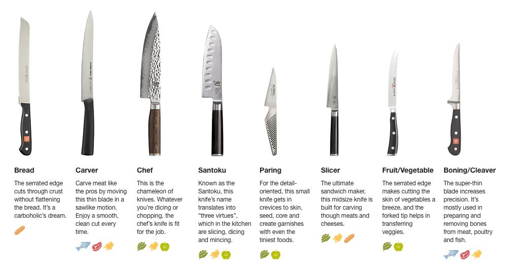 kitchen knives and their uses types of kitchen knives and their uses dandk organizer 4653